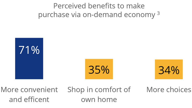 Perceived benefits to make purchase via on-demand economy