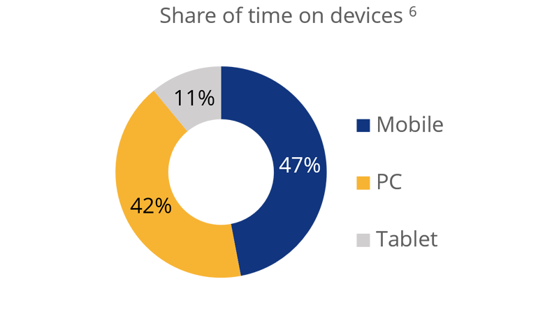 Share of time on devices